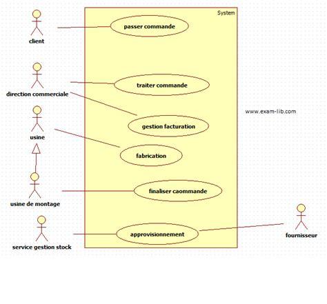 diagramme de cas d utilisation exercice corrigé pdf etude de cas lib