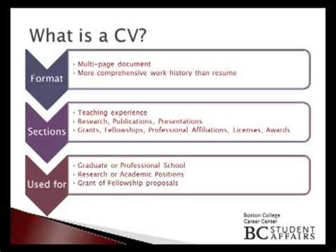 what is in a cv what is a cv