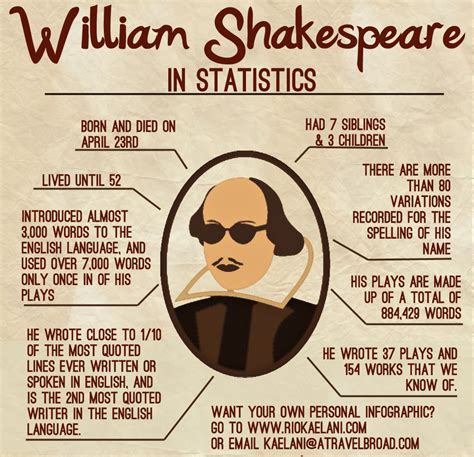 shakespeare biography for students william shakespeare biography e light literature
