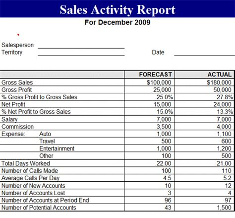 sales activity report template excel sales activity report