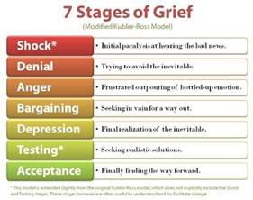honest grief a not so ordinary guidebook to surviving the abyss books 25 best ideas about stages of grief on phases