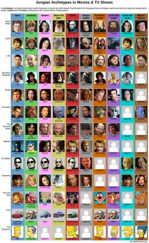 Creator Archetype Essay by 12 Best Archetypes Images On Archetypes