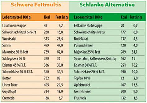 histamin tabelle tipps zum fett sparen