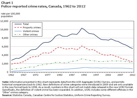 why are data organized into tables and graphs reported crime statistics in canada 2012