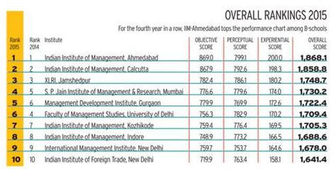 India Mba Ranking by India S Best Business Schools For 2015 Business News