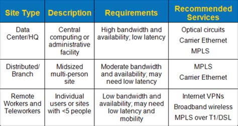 Choosing Wan Connectivity And Services Wisely
