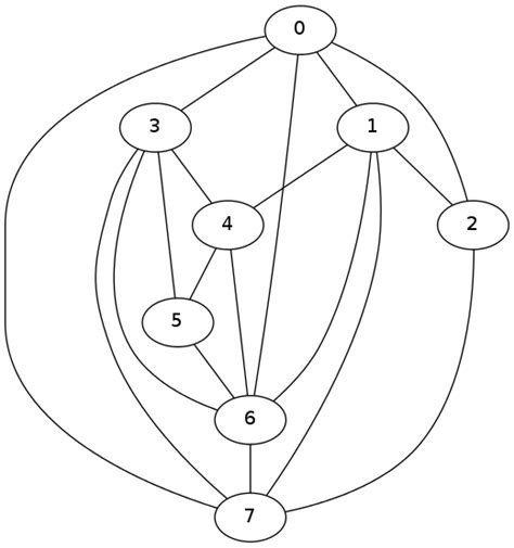 spectral layout networkx graph python networkx stack overflow