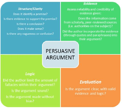 Argument And Persuasion Essay by Evaluating A Persuasive Argument Persuasive Writing Process