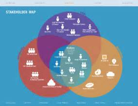 gallery for gt stakeholder map