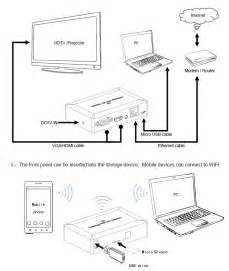 wifi or lan to hdmi or vga converter for screen mirroring of smartphone tablet or pc with dlna