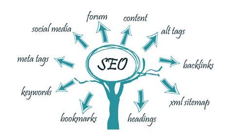 seo strategies for new website 2015 best seo service best seo tips 2015 by seo company karachi pakistan vtech