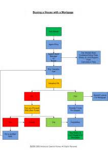 purchasing process flow chart