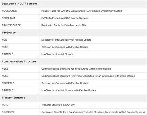 tutorial sap business intelligence sap bi business intelligence tutorial pdf training