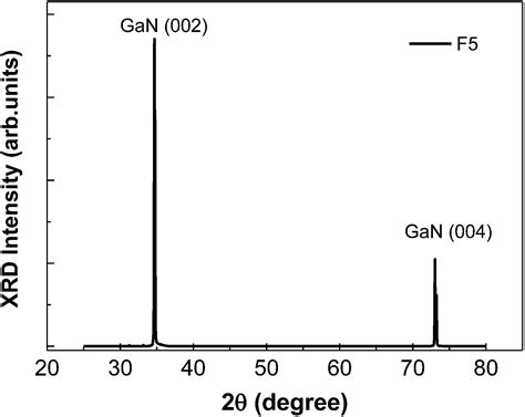 xrd pattern gan effects of fe doping on the strain and optical properties