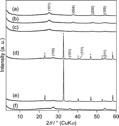 xrd pattern of urea preparation of water dispersible tio 2 nanoparticles from
