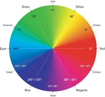 color wheel with wavelengths hue shifting and colorizing photoshop cs2 bible