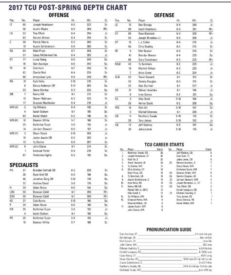 ncaa football 14 roster download ncaa football 14 2017 18 roster update operation sports