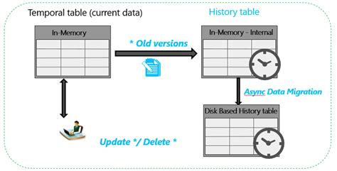 Alter Table Add Column Improve Query Performance On Memory Optimized Tables With