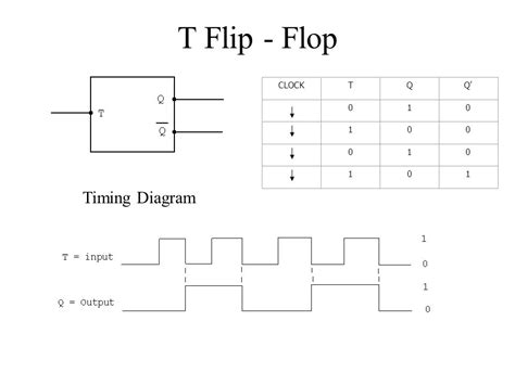 timing diagram for t flip flop rangkaian sequensial rs flip flop jk flip flop t flip