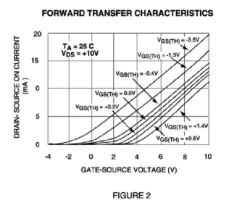 transistor ids vds designing with ultra low voltage mosfet arrays ee times