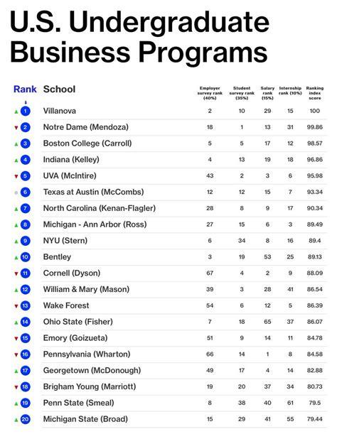 best undergrad business schools what is the best undergrad school sludgeport482 web fc2
