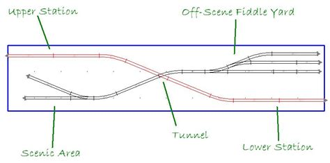 model railway track plans what s the ideal shelf layout size