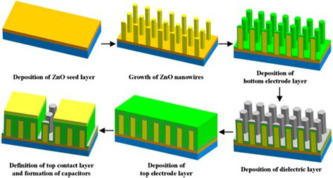 nanotechnology capacitor battery nano capacitor energy storage 28 images dielectric capacitors with three dimensional