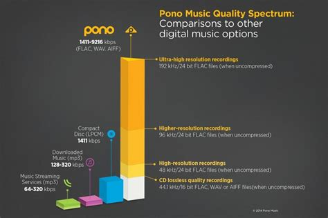 audio format better than mp3 neil young launches ultra hi res pono audio player legit