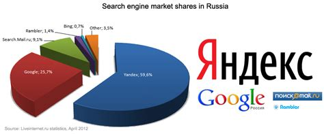 Russian Search Ginzametrics Russian Search Engines