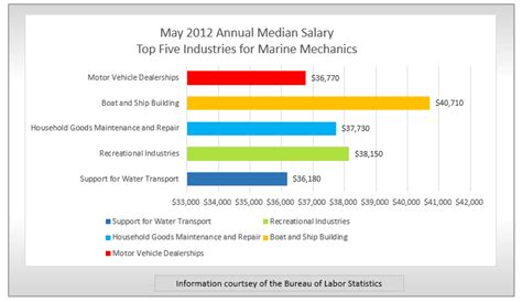 boat mechanic salary florida job spotlight marine mechanic findmytradeschool