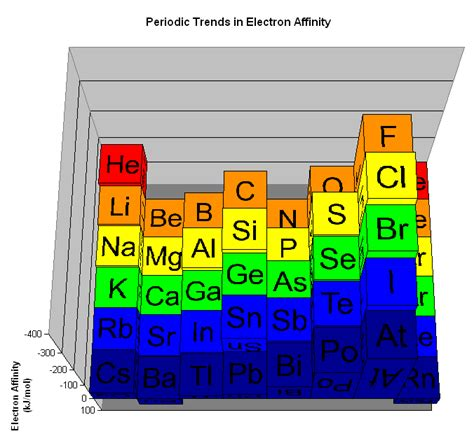 Electron Affinity Periodic Table by Electron Affinity Trends Image Search Results