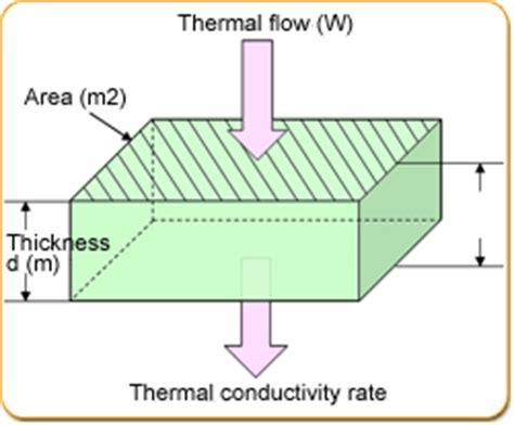 si unit of thermal resistance kyoto electronics manufacturing co ltd quot kem quot what is thermal conductivity rate