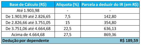 tabela retenco na fonte 2016 como calcular imposto de renda c 225 lculo exato