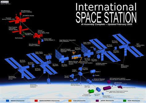 International Space Station Interior Layout by Pedia Science Home