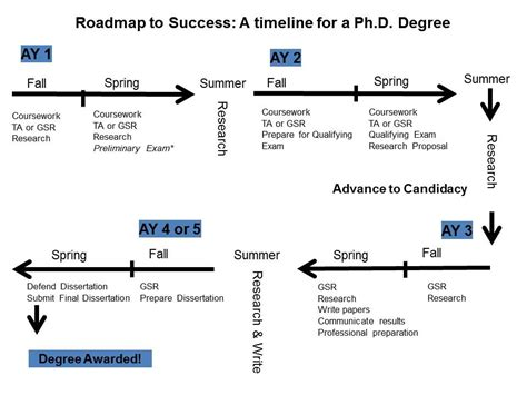 all but dissertation completion programs ph d sle timeline engineering graduate students