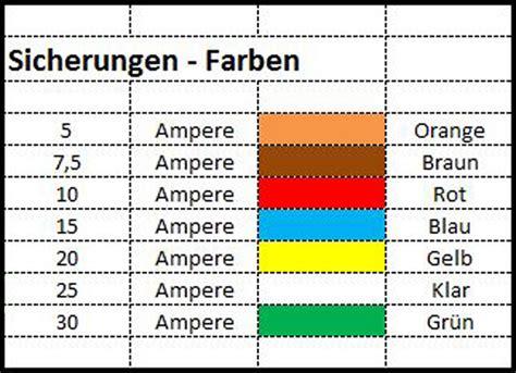 feinsicherung tabelle rastafari der farbcode