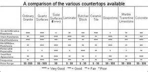 Countertop Material Comparison by Which Countertop Is Best For You Columbia Cabinets