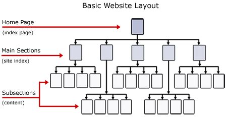 web layout view computer definition website architecture how to structure your dental website