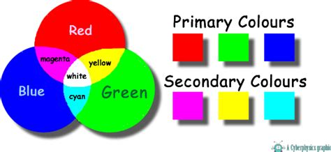 primary and secondary colors cyberphysics colour addition primary and secondary