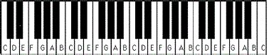 keyboard layout notes the gallery for gt piano keyboard layout 61 keys