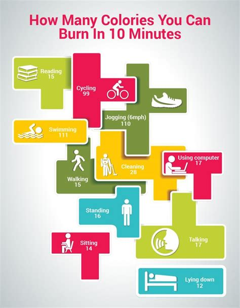 how many c section can you have how many calories you can burn in 10 minutes infographic
