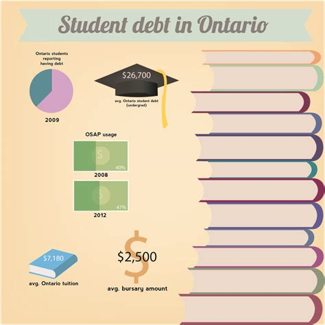 Student Loan Debt Crisis Essay by Essays On Student Debt