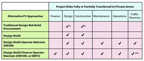 risk in design and build contract priced managed lane guide chapter 5 finance and