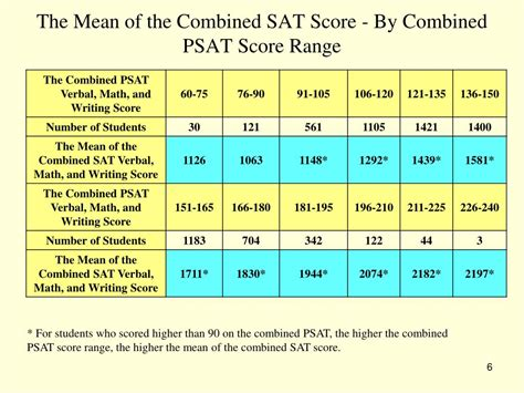 What Is The Score Range For The Sat Essay ppt the correlation between the psat and sat powerpoint presentation id 220230