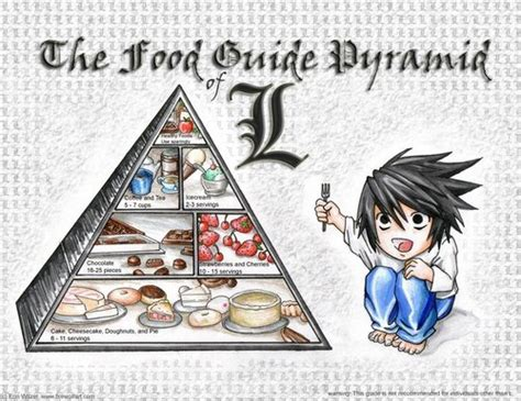 note images food pyramid the l way