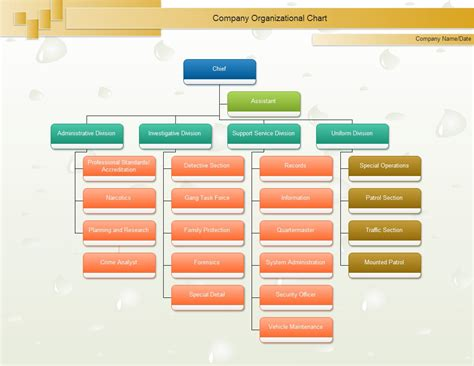 organizational tree template chief org chart organizational chart