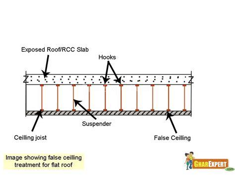 False Ceiling Details by Construction Details Of False Ceilling Pdf Ask Home Design
