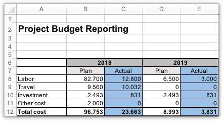 project budget template excel fully planned project