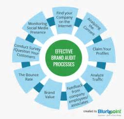 what should an online brand audit include smart insights