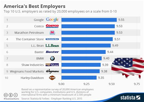 Motor Trade Overseas Jobs by Chart America S Best Employers Statista